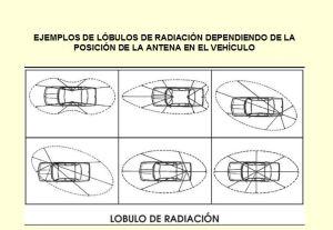 Lóbulos de radiación y posicionamiento de la antena en el vehículo
